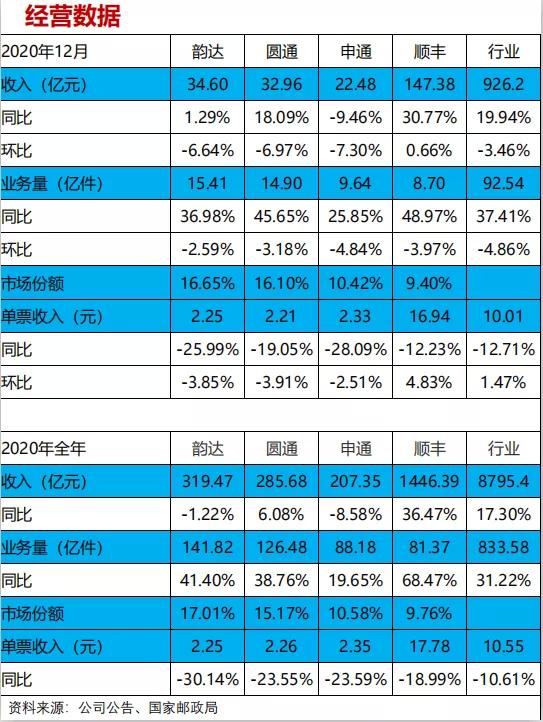 兴业证券:2020年12月快递行业均价环比回升,行业集中度维持高位
