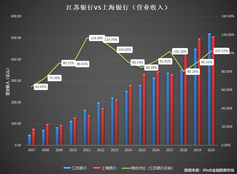 """江苏银行2020年业绩快报:四季度""""大逆转"""",营收跃居城商行次席"""