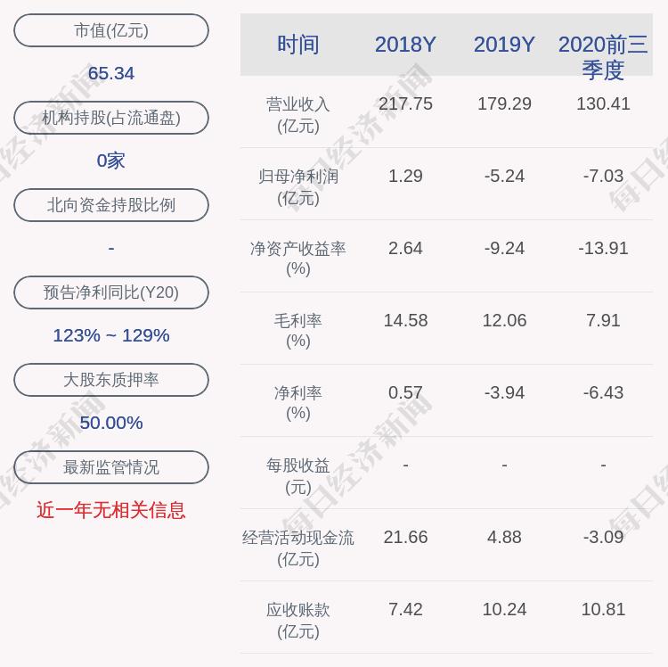 阳煤化工:近3个交易日上涨14.58%,不存在应披露而未披露重大信息