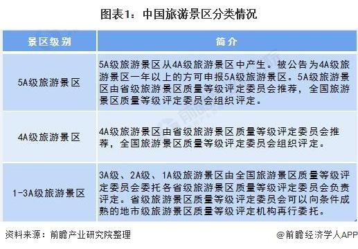 2020年中国旅游景区行业市场现状及发展趋势分析 江苏省仍占据5A级景区数量榜首