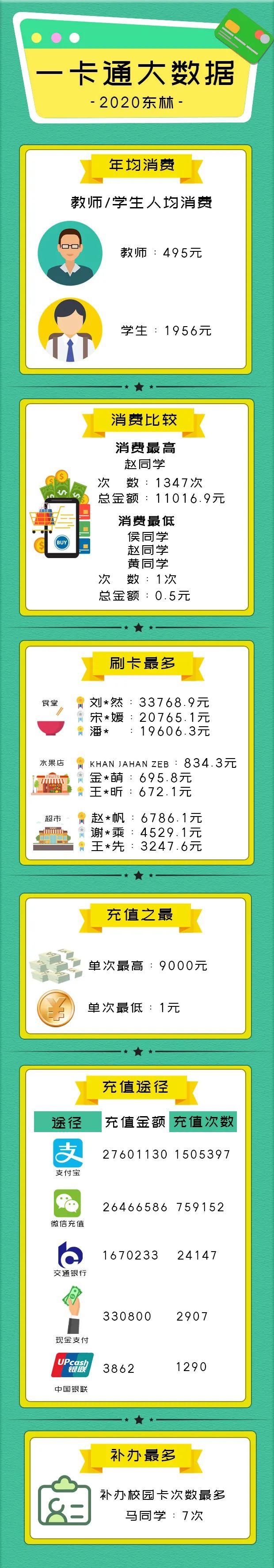 2020大数据NO.1 | 买买买!东林人消费记录大揭秘图片