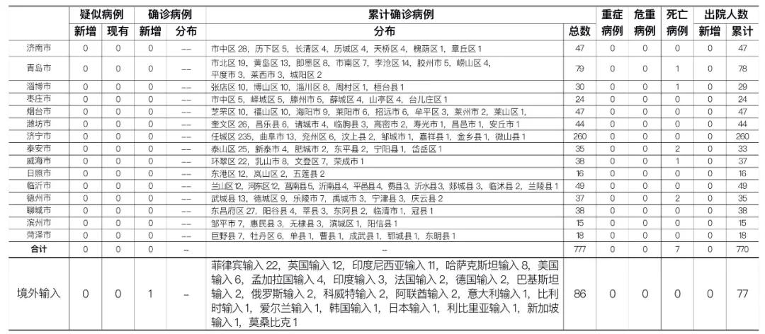 2021年1月1日0时至24时山东省新型冠状病毒肺炎疫情情况图片