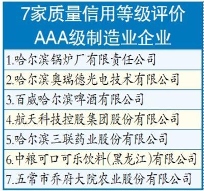 哈尔滨市首批制造业企业质量信用评定结果发布图片