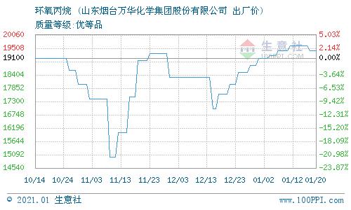 生意社:1月20日万华化学环氧丙烷最新报价