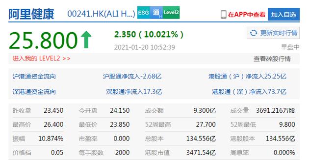 港股互联网医疗概念股涨幅扩大,阿里健康涨10%京东健康涨8%