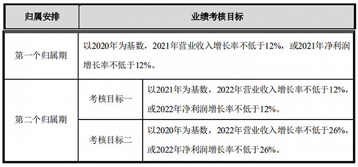 指南针:拟推2021年限制性股票与股票期权激励计划