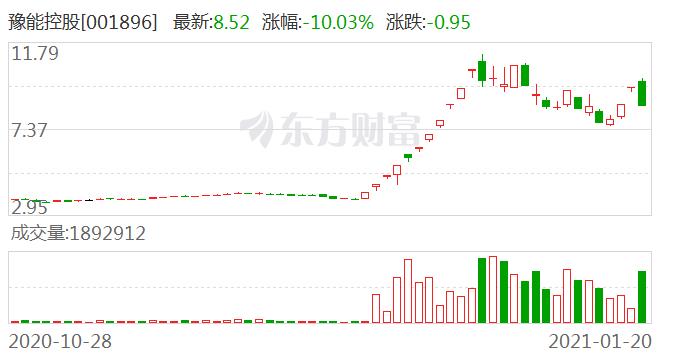 豫能控股(001896)龙虎榜数据(01-20)