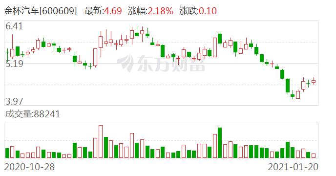金杯汽车:控股股东所持公司股份被动减持约119万股