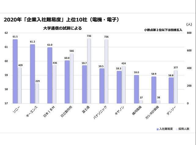 日媒:索尼成日本大学生最难入职电子类企业
