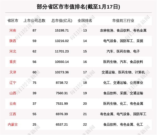 辽宁股市周报:辽宁股票总市值涨69亿 3.79亿融资买入辽宁成大