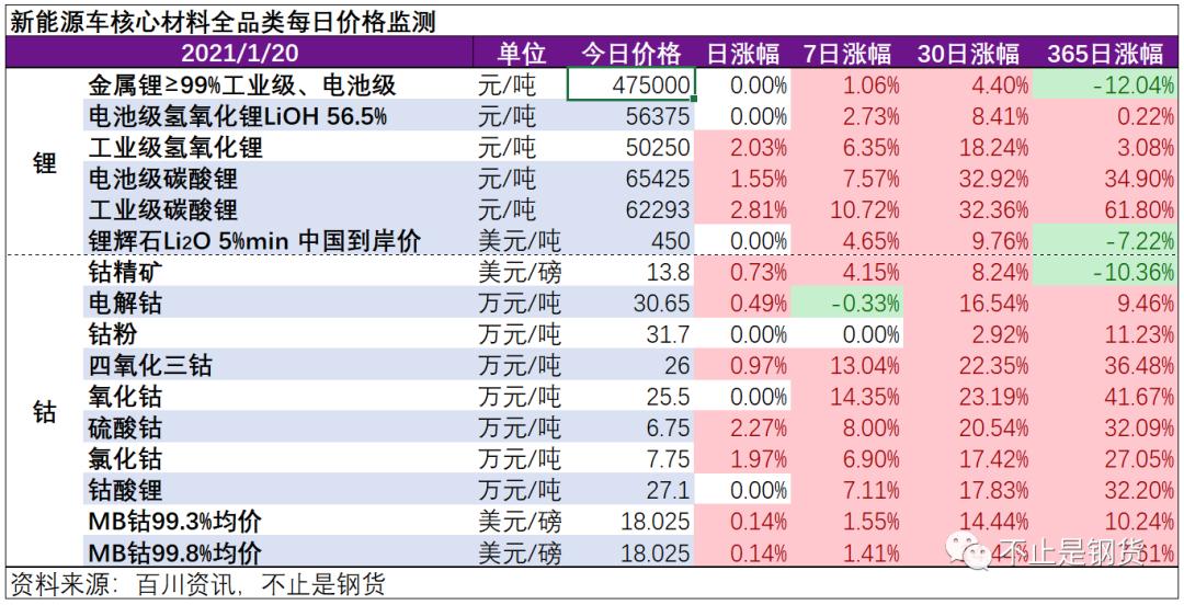 疯继续吹!钴锂1月20日价格监测:电池级碳酸锂再涨1.6%、电解钴再涨0.5%