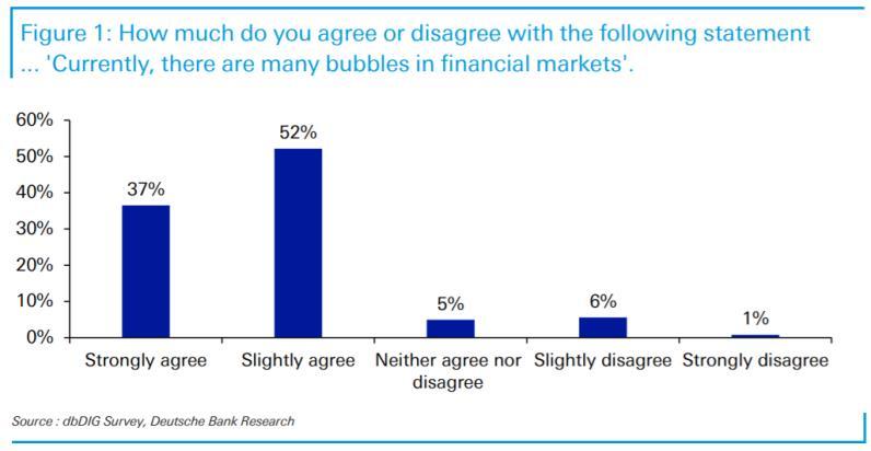 德银调查:2021年全球资产最大的泡沫在哪里?