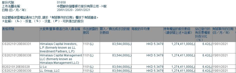李录通过旗下喜马拉雅资本增持邮储银行(01658)8354.4万股,每股作价约5.35港元