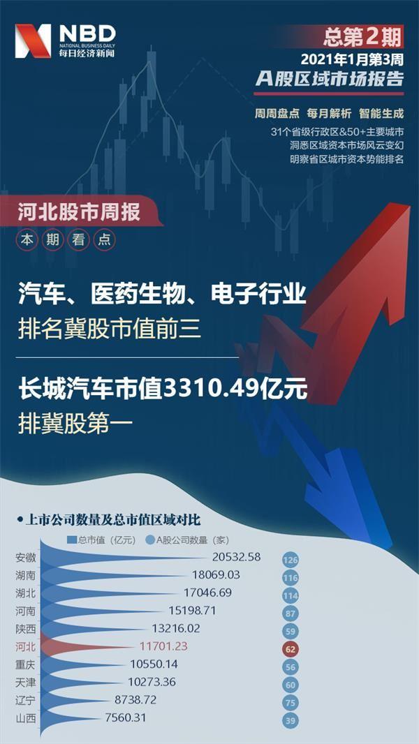 河北股市周报:河北股票总市值跌1.44% 老白干酒跌20.31%排第一