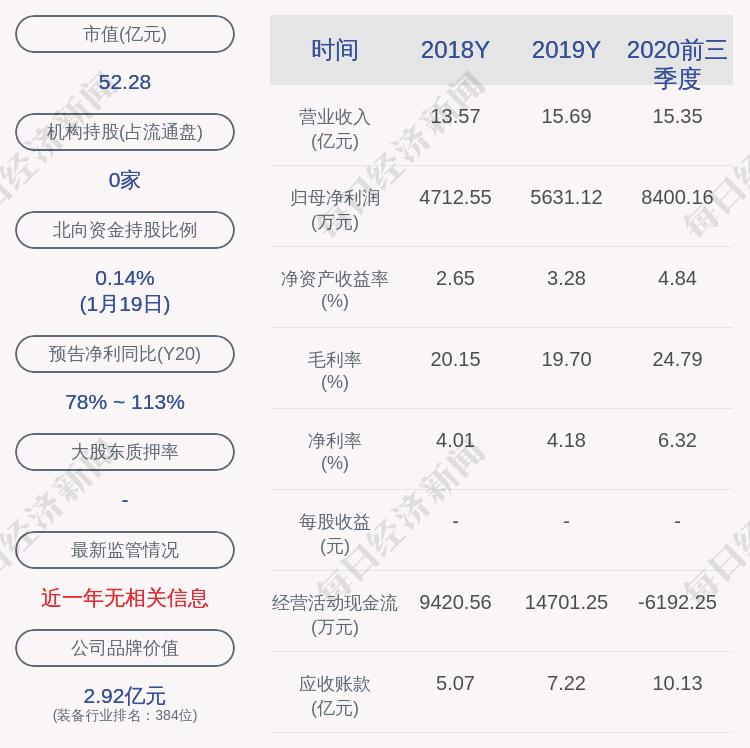 交易异动!百利电气:近3个交易日上涨22.31%,无未披露的重大信息