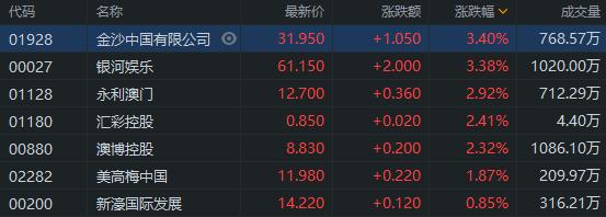 港股异动 | 濠赌股反弹 金沙中国、银河娱乐均涨超3%