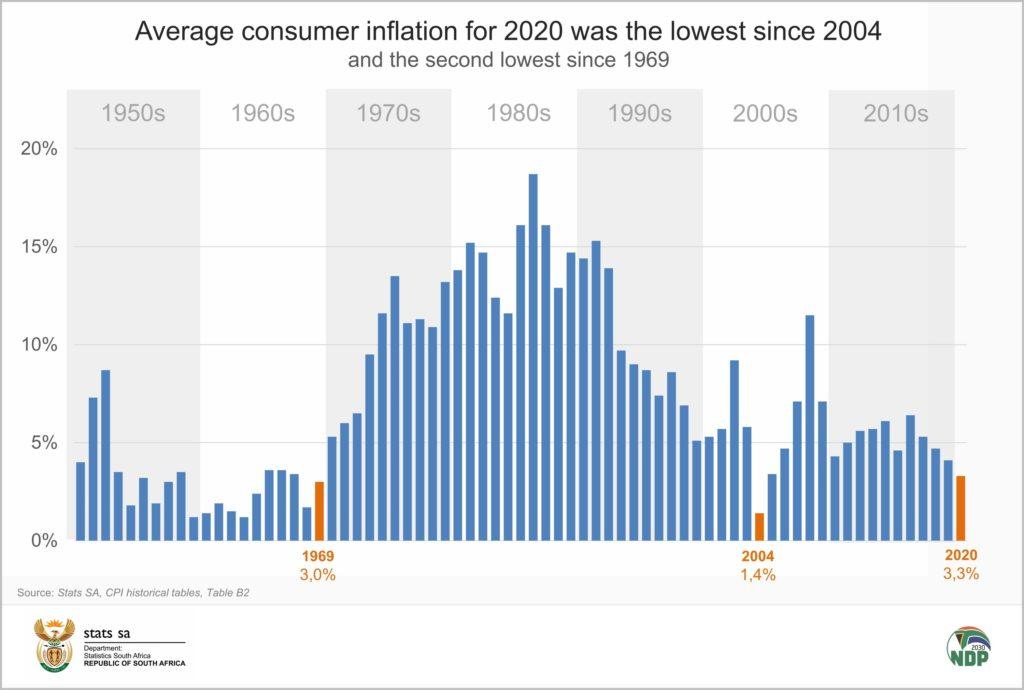 南非通货膨胀率处于16年来最低点