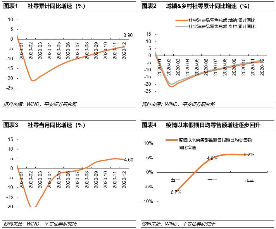 【平安大消费】2020社零3.9%,关注今冬疫情对1q21消费影响