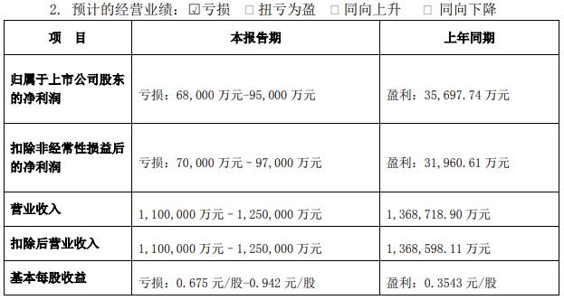 蹊跷!子公司突然爆雷商誉减值,华东重机预告巨亏同时要让大股东上位
