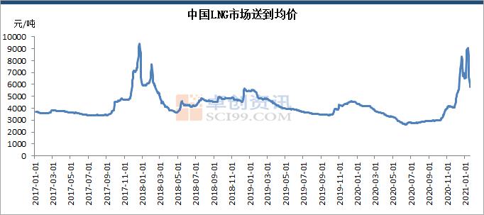 超低温影响LNG市场价格飙升 1月同比涨价110%