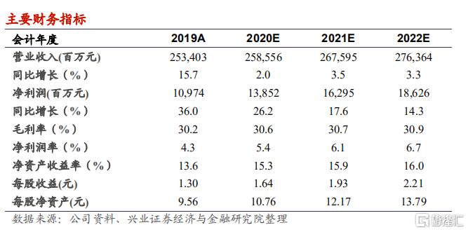 """中国建材(03323.HK):更低的估值和更好的成长,板块优选,维持""""买入""""评级,目标价 15.88 港元"""