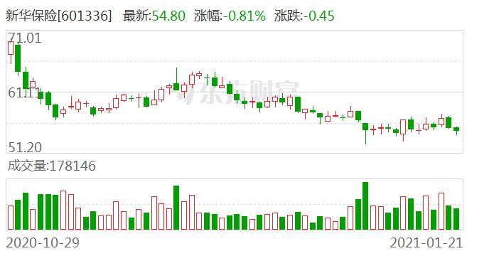 新华保险大宗交易成交25.28万股 成交额1256.93万元