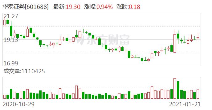华泰证券1月21日大宗交易成交3474.00万元