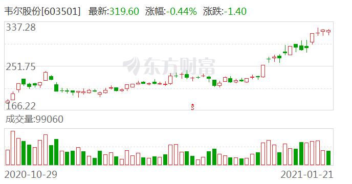 韦尔股份1月21日大宗交易成交597.06万元