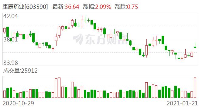 康辰药业现2笔大宗交易 总成交金额2560.40万元