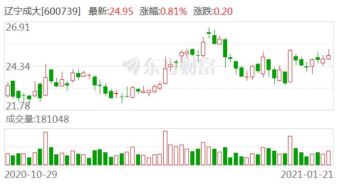 辽宁成大:股份韶关高腾质押3304万股