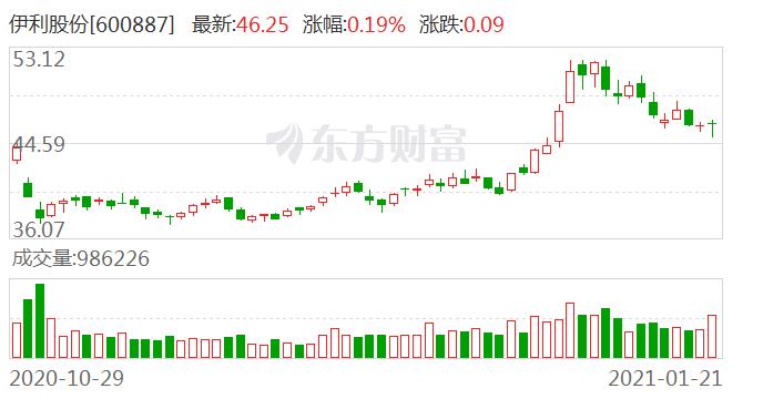 伊利股份现2笔大宗交易 合计成交113.63万股