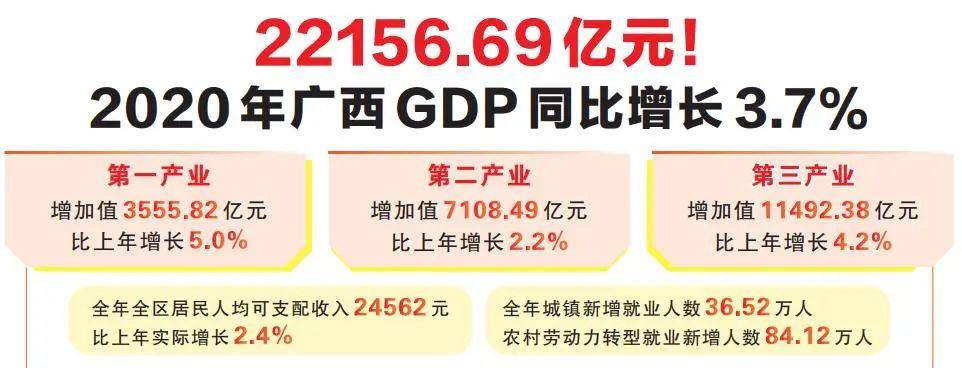 22156.69亿元! 2020年广西GDP同比增长3.7%图片