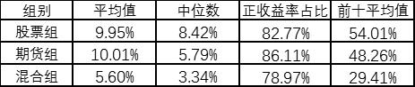 """""""私募梦工场""""2020年四季度榜单出炉!"""