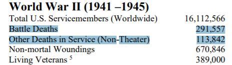 美国新冠肺炎死亡人数超美军二战死亡人数总和