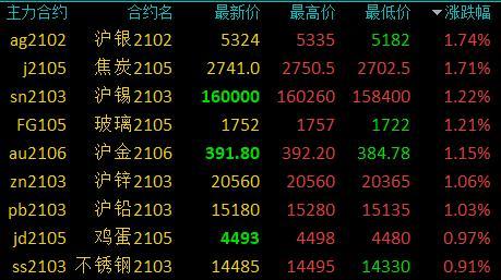 国内商品期货早盘开盘涨跌参半 豆二、苯乙烯开盘跌超1%