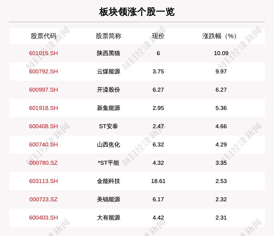 煤炭板块走强,34只个股上涨,陕西黑猫上涨10.09%