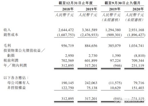 区域性房企上市风再起 天泰国际选择赴港IPO