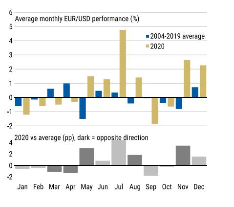 【投行观点】摩根士丹利:欧元/美元仍能涨至1.25
