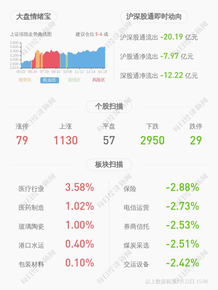 劲嘉股份:股东亚东安泰拟减持公司约2930万股股份