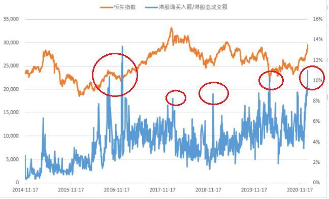 东北证券【点石1号·股市正阳】抱团股卷土重来、市场仍在活跃阶段再谈港股行情