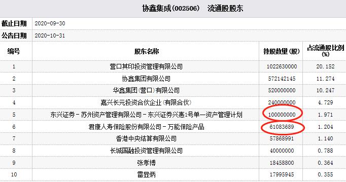 协鑫集成跌9% 东兴证券一资管计划为第五大流通股东