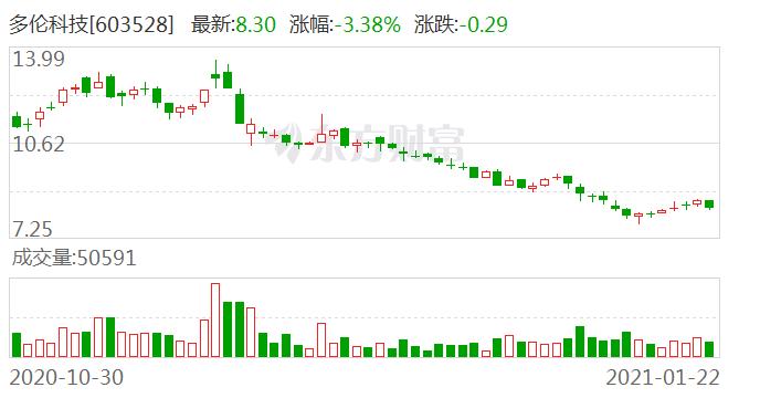 多伦科技:控股股东安东企业及其一致行动人减持计划提前终止