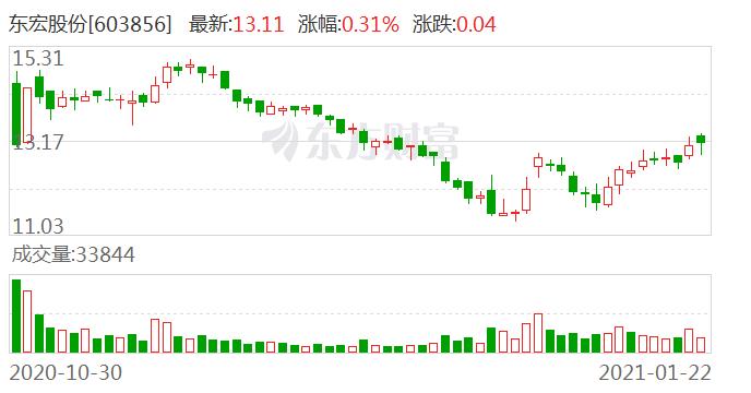 东北证券:东宏股份买入评级