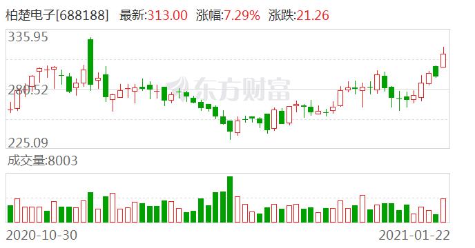 东吴证券维持柏楚电子买入评级:激光行业需求旺盛 Q4业绩加速提升