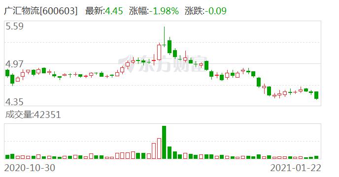 广汇物流:控股股东广汇集团质押1900万股