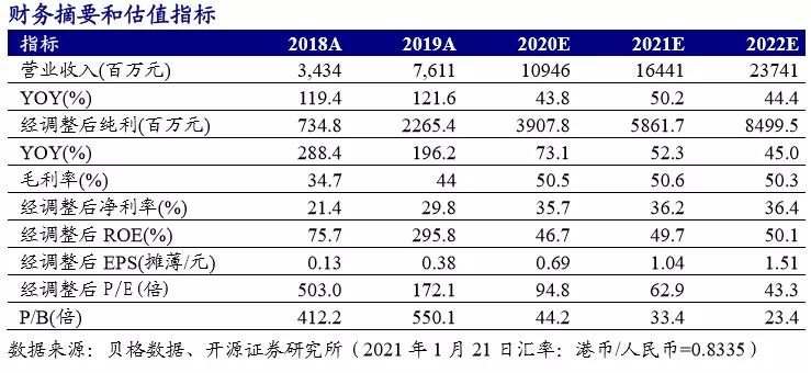 开源证券:2020年思摩尔国际(06969)业绩预告超出市场预期,国内市场快速打开
