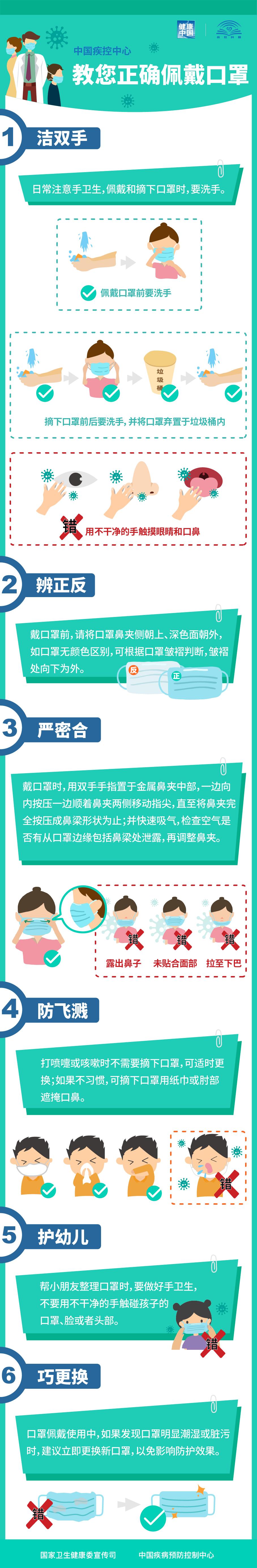 疫情防控期间,我们该如何正确佩戴口罩、做好消毒?图片