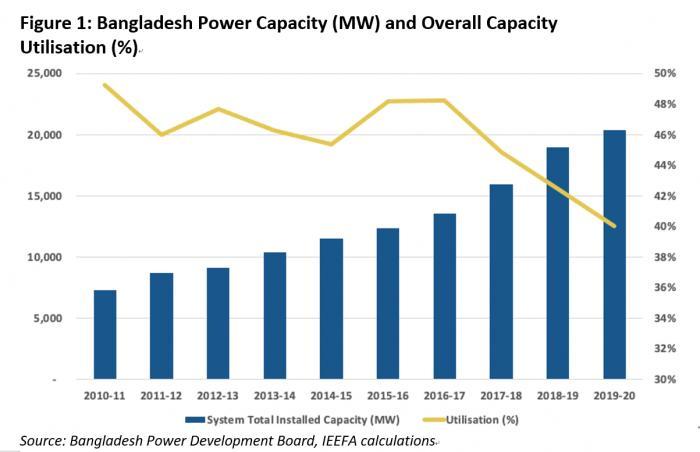 孟加拉国电力系统产能过剩问题严重,呼吁更多可再生能源及电网投资