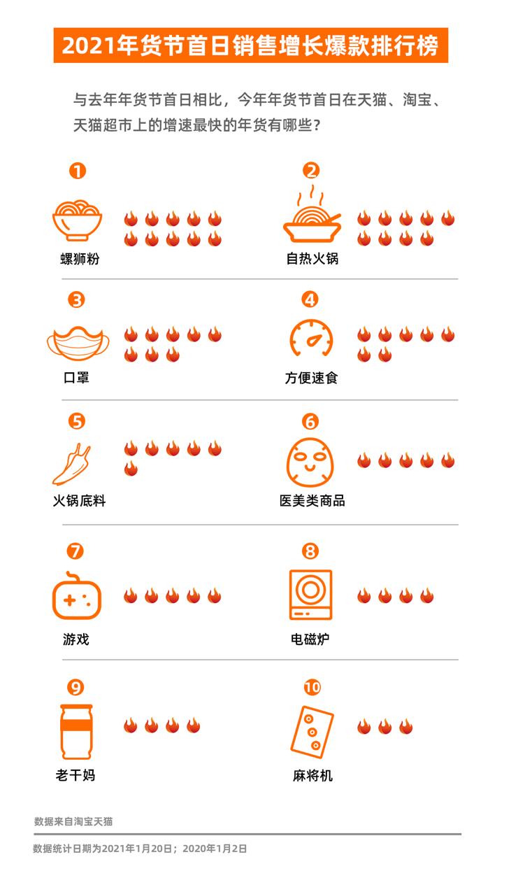 """""""宅春节""""年货新趋势:餐饮零售化""""登堂入室"""" 半成品、自热锅撑起95后年夜饭"""