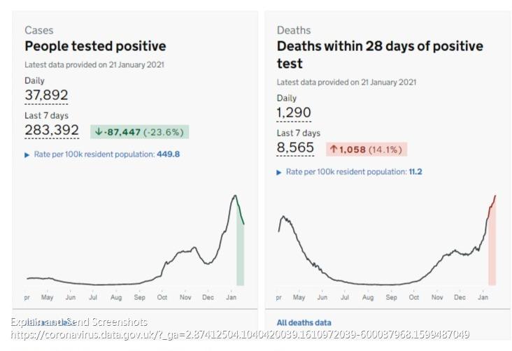 英国新增新冠肺炎确诊病例37892例 累计3543646例
